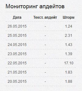 Таблица изменения результатов выдачи в Top Инспектор